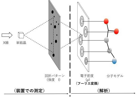 単結晶X線構造解析装置